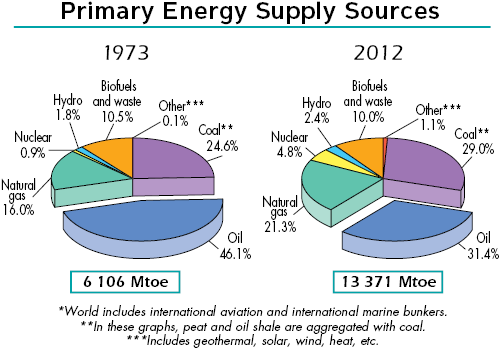 Total primary energy supply, 1973 and 2012