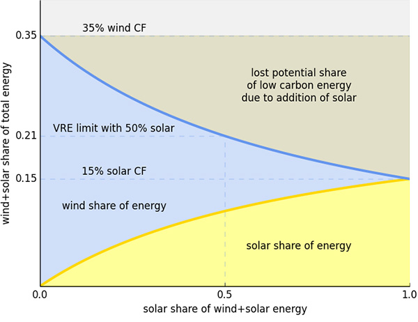 Limits to variable renewable energy