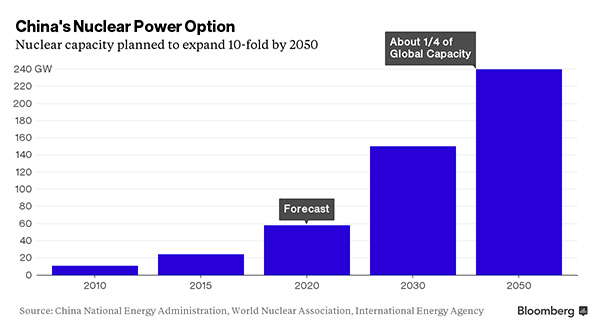 China nuclear capacity to 2050