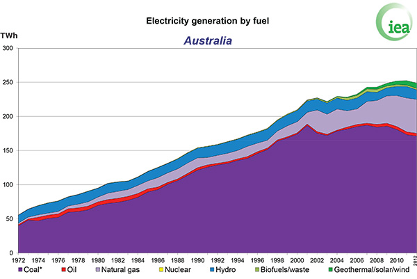 Electricity generation by fuel, Australia