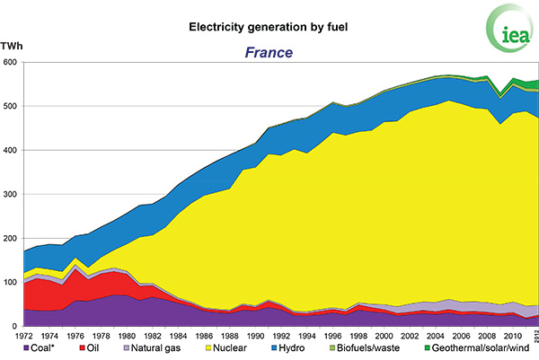 Electricity generation by fuel, France
