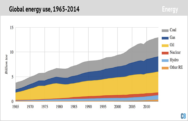 Global energy use, 1965-2014