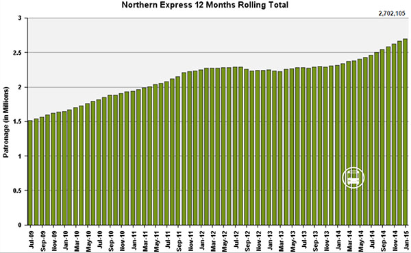 Northern Express patronage, January 2015