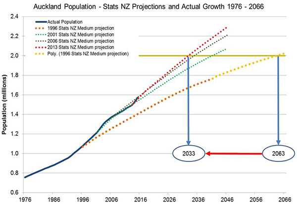 Auckland population vs. projections