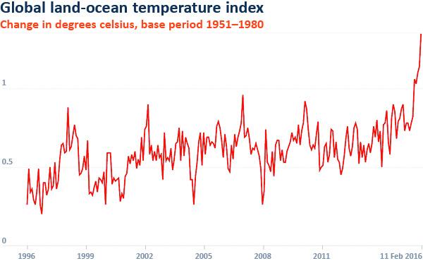 Temperature change 1951-1980 201602