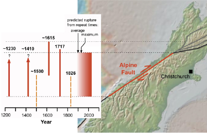 Alpine Fault History