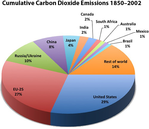 Cumulative CO2 emissions
