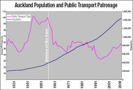 Population and patronage growth, 1925-2009