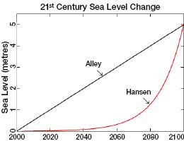 Sea level rise, Alley v. Hansen