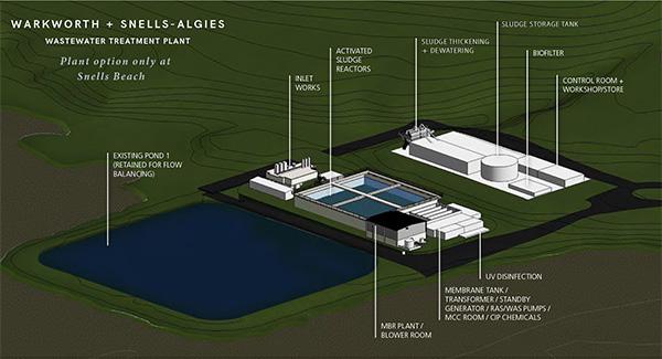 Warkworth-Snells-Algies combined plant