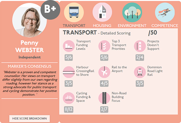 Auckland Election Scorecards, Penny Webster