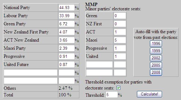 2011 Referendum Simulator results based on TVNZ Colmar Brunton polling, August 2011
