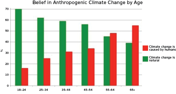 Belief in Anthropogenic Climate Change by Age