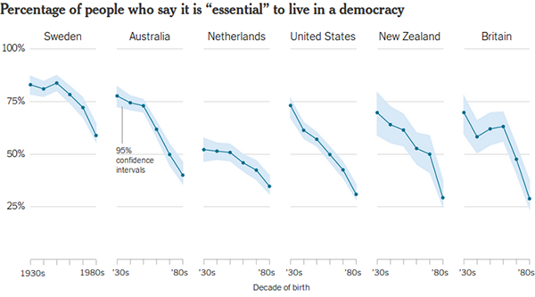 Chart: Percentage of people who say it is 'essential' to live in a democracy