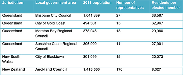 Councillor-to-resident ratio, largest Australian Councils v Auckland