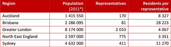 Regional representation comparison