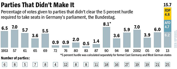 Germany parties below the 5% threshold