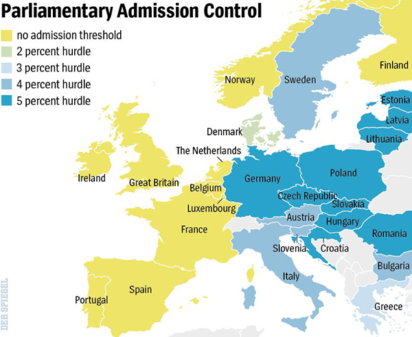 Party threshold, Europe