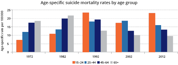 Suicide by age, 1972-2012
