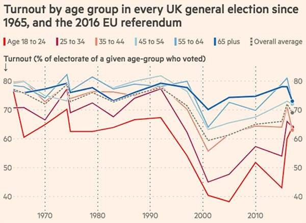 United Kingdom voter turnout
