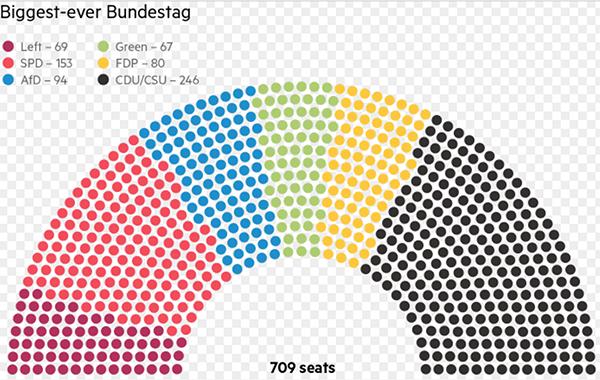 709-seat Bundestag