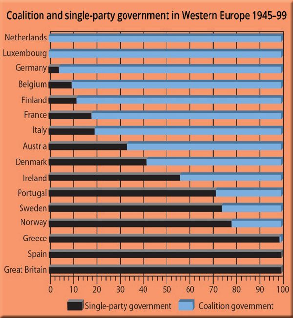 Coalition and single-party government in western Europe, 1945–99