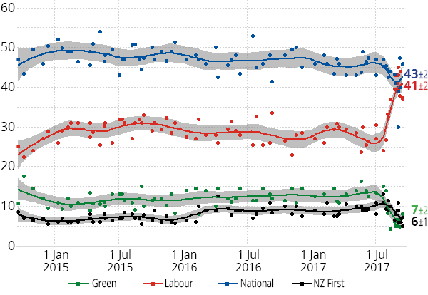 Opinion polling, 2014-2017