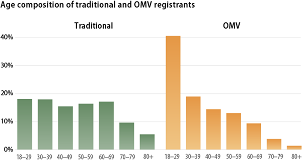 Age, traditional v. automatic voter registrants