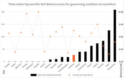 Democratise coalitions and lists now