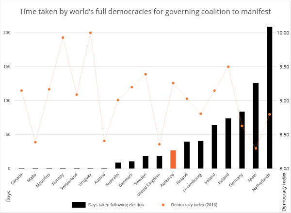 Time taken by world's full democracies for governing coalition to manifest