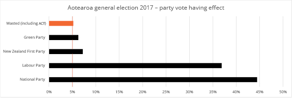 Party Vote having effect, 2017