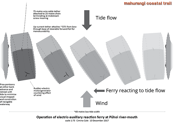 Wind against low tide operation