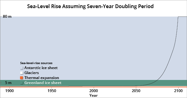 Sea level rise assuming seven-year doubling