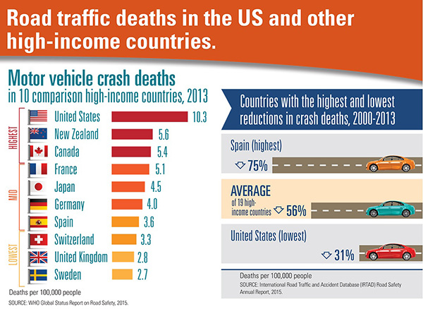 Road traffic deaths in the United States and 9 high-income comparison countries