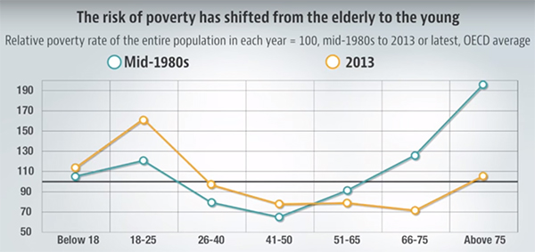 Chart displaying shift of poverty from the elderly to the young, mid-1980s to 2013