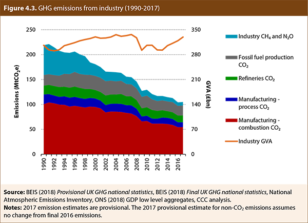 Greenhouse gas emissions from industry, 1990–2017
