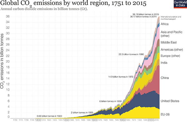 Global carbon dioxide emissions by region, 1751–2015