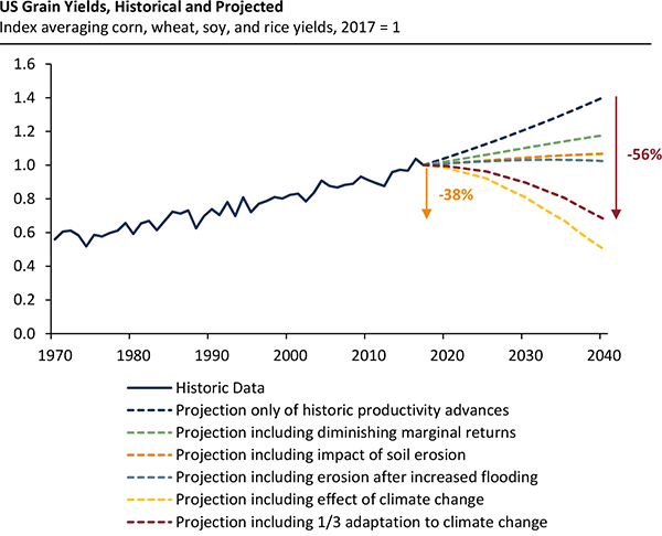 United States grain yields historic and projected