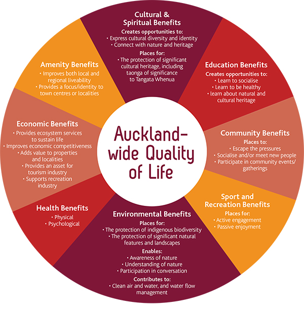 Auckland-wide Quality of Life