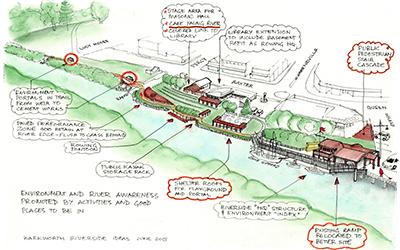 Strategic significance of river restoration