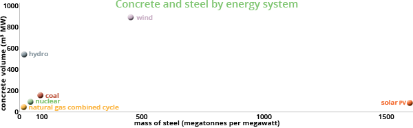 Steel and concrete of energy generation options
