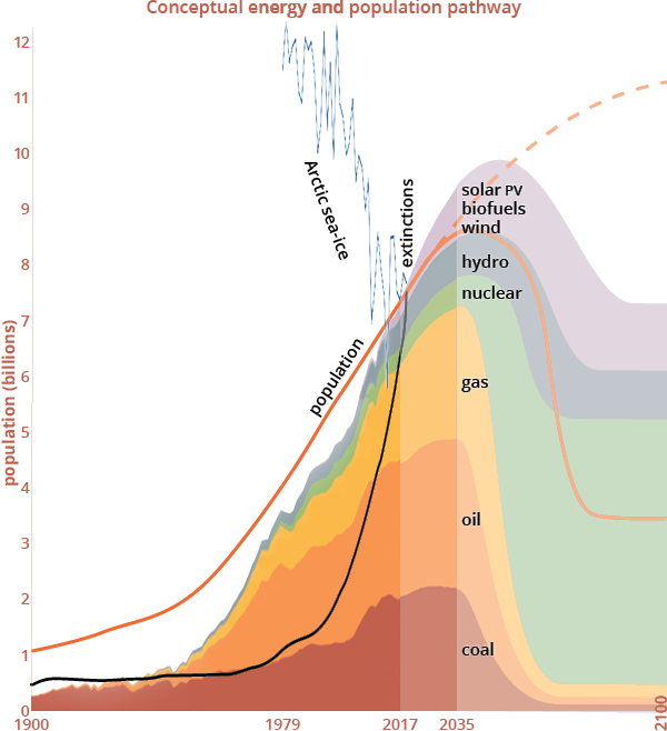 Energy and population pathway chart, 2017