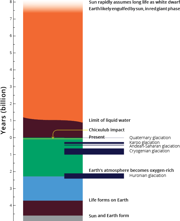 Earth timeline including glacial–interglacial cycles
