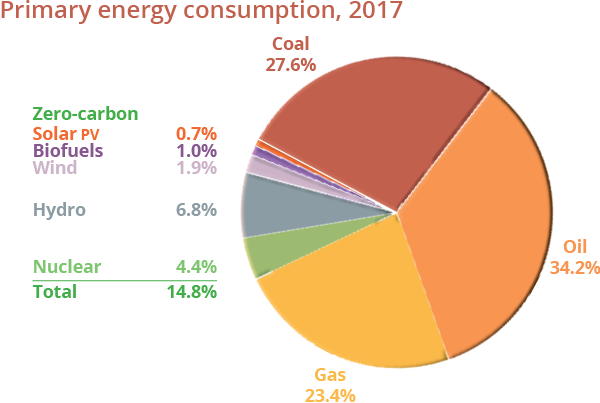 Electricity generation mix, 2018