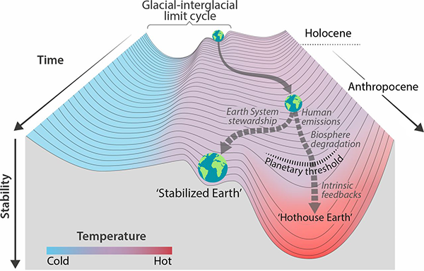 Hothouse Earth threshold