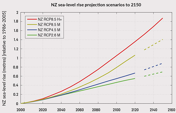 NZ RCP projections extended to 2150