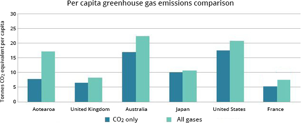 Per capita greenhouse gas emissions comparison