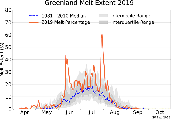 Greenland's Ice Melt Extent, September 2019