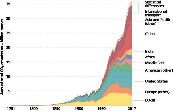 Global carbon dioxide emissions by region, 1751–2017