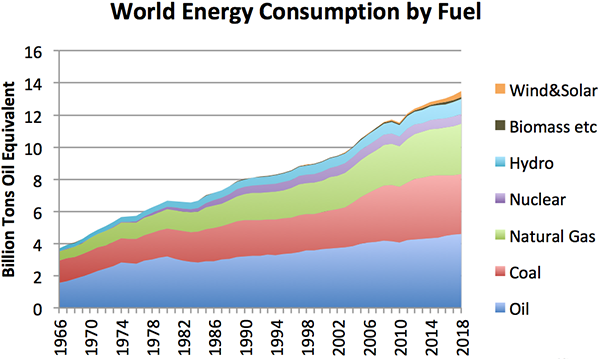 World energy consumption by fuel, to 2018